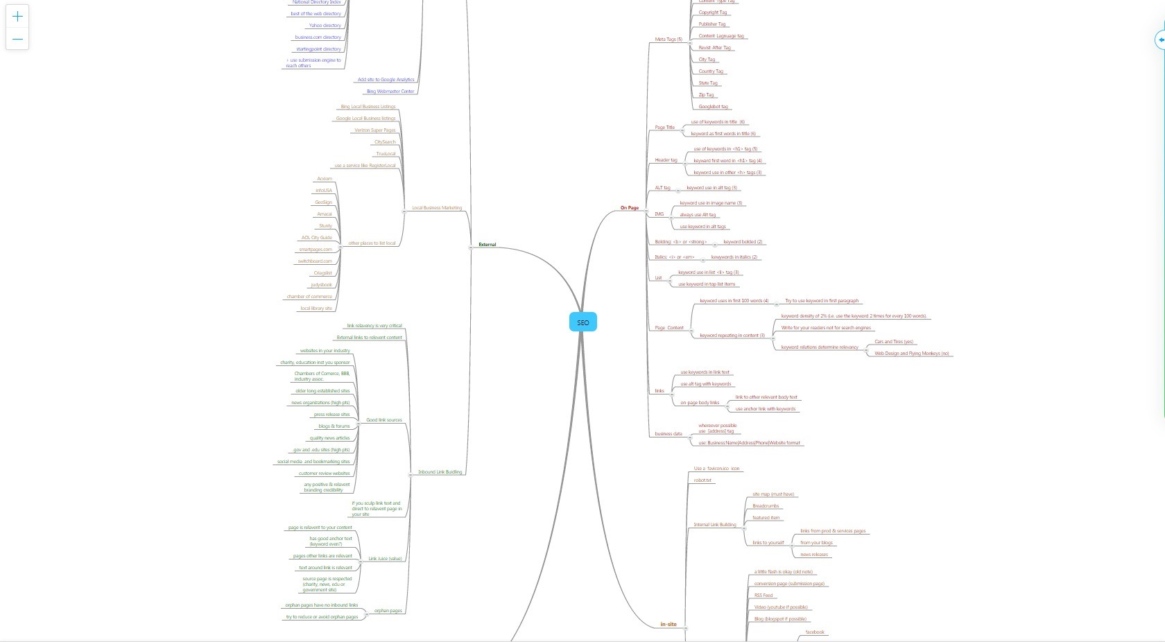carte mind map seo